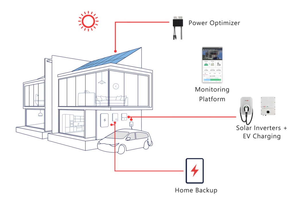 SolarEdge Solution-Mobile - ESE Group