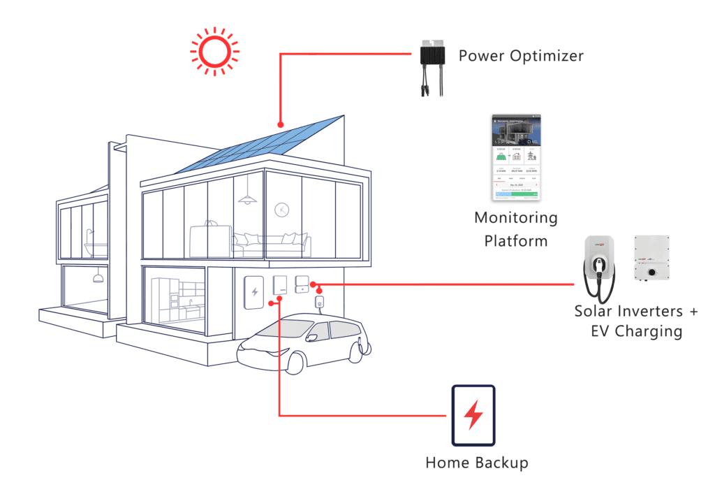 SolarEdge Solution-Mobile