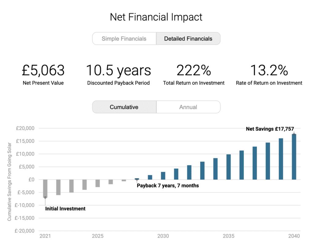 Solar Net Financial Impact - ESE Group
